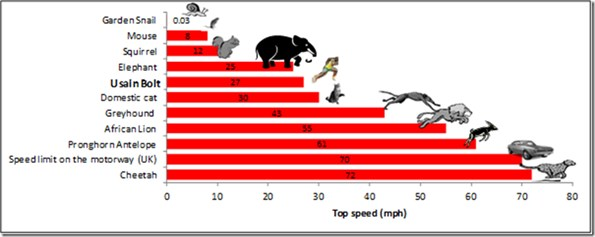 Graph showing Usain Bolt speed compared to other land animals